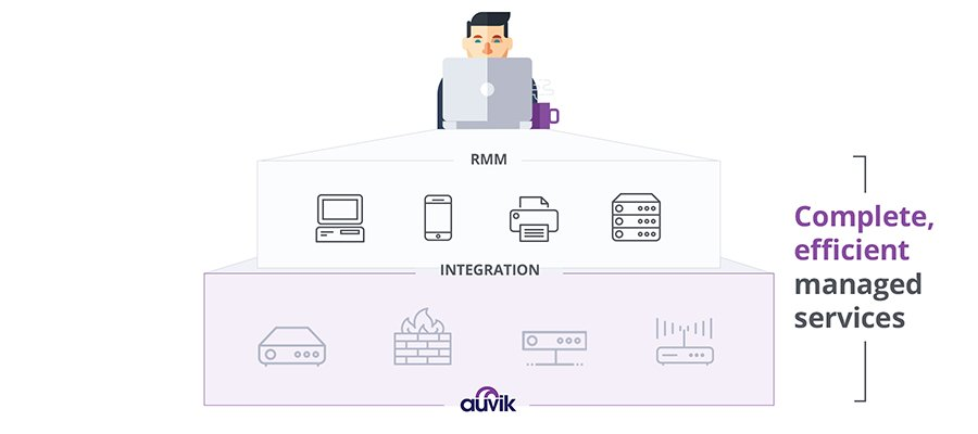 Auvik server management